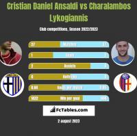Cristian Daniel Ansaldi vs Charalambos Lykogiannis h2h player stats