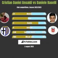 Cristian Daniel Ansaldi vs Daniele Baselli h2h player stats