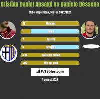 Cristian Daniel Ansaldi vs Daniele Dessena h2h player stats