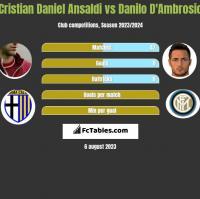 Cristian Daniel Ansaldi vs Danilo D'Ambrosio h2h player stats
