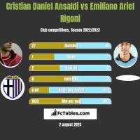 Cristian Daniel Ansaldi vs Emiliano Ariel Rigoni h2h player stats
