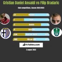 Cristian Daniel Ansaldi vs Filip Bradaric h2h player stats