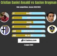 Cristian Ansaldi vs Gaston Brugman h2h player stats