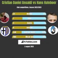 Cristian Daniel Ansaldi vs Hans Hateboer h2h player stats