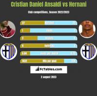 Cristian Ansaldi vs Hernani h2h player stats