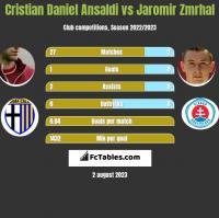 Cristian Daniel Ansaldi vs Jaromir Zmrhal h2h player stats