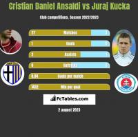 Cristian Ansaldi vs Juraj Kucka h2h player stats
