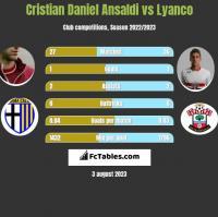 Cristian Ansaldi vs Lyanco h2h player stats