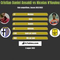 Cristian Ansaldi vs Nicolas N'Koulou h2h player stats