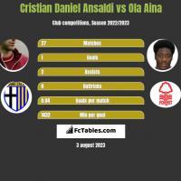 Cristian Daniel Ansaldi vs Ola Aina h2h player stats