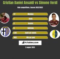 Cristian Daniel Ansaldi vs Simone Verdi h2h player stats
