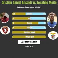 Cristian Daniel Ansaldi vs Souahilo Meite h2h player stats