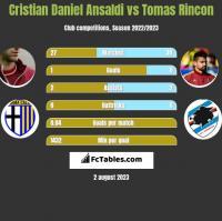 Cristian Daniel Ansaldi vs Tomas Rincon h2h player stats