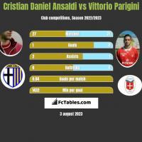 Cristian Daniel Ansaldi vs Vittorio Parigini h2h player stats