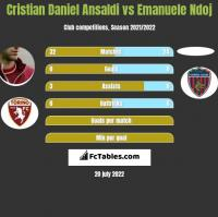 Cristian Daniel Ansaldi vs Emanuele Ndoj h2h player stats