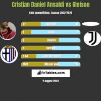 Cristian Ansaldi vs Gleison h2h player stats