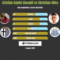 Cristian Daniel Ansaldi vs Christian Oliva h2h player stats