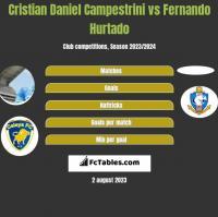 Cristian Daniel Campestrini vs Fernando Hurtado h2h player stats