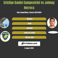 Cristian Daniel Campestrini vs Johnny Herrera h2h player stats