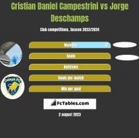 Cristian Daniel Campestrini vs Jorge Deschamps h2h player stats