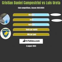 Cristian Daniel Campestrini vs Luis Ureta h2h player stats