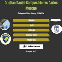 Cristian Daniel Campestrini vs Carlos Moreno h2h player stats
