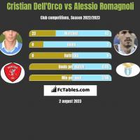 Cristian Dell'Orco vs Alessio Romagnoli h2h player stats