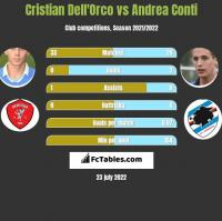 Cristian Dell'Orco vs Andrea Conti h2h player stats