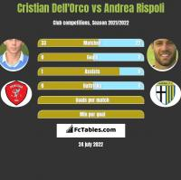 Cristian Dell'Orco vs Andrea Rispoli h2h player stats