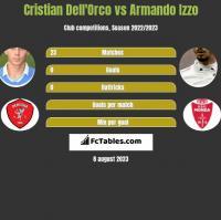 Cristian Dell'Orco vs Armando Izzo h2h player stats