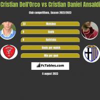 Cristian Dell'Orco vs Cristian Daniel Ansaldi h2h player stats