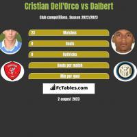 Cristian Dell'Orco vs Dalbert h2h player stats