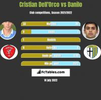 Cristian Dell'Orco vs Danilo h2h player stats