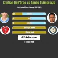 Cristian Dell'Orco vs Danilo D'Ambrosio h2h player stats