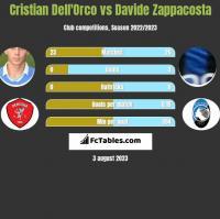 Cristian Dell'Orco vs Davide Zappacosta h2h player stats