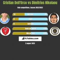 Cristian Dell'Orco vs Dimitrios Nikolaou h2h player stats