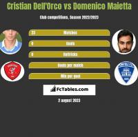 Cristian Dell'Orco vs Domenico Maietta h2h player stats