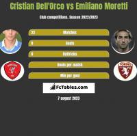Cristian Dell'Orco vs Emiliano Moretti h2h player stats