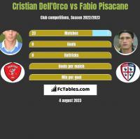 Cristian Dell'Orco vs Fabio Pisacane h2h player stats
