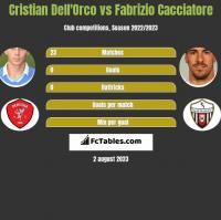 Cristian Dell'Orco vs Fabrizio Cacciatore h2h player stats