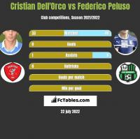 Cristian Dell'Orco vs Federico Peluso h2h player stats