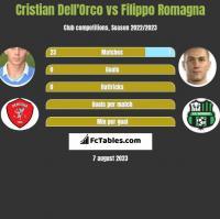 Cristian Dell'Orco vs Filippo Romagna h2h player stats