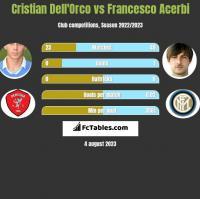 Cristian Dell'Orco vs Francesco Acerbi h2h player stats