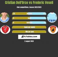 Cristian Dell'Orco vs Frederic Veseli h2h player stats