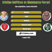 Cristian Dell'Orco vs Giammarco Ferrari h2h player stats