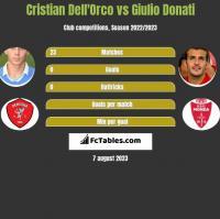 Cristian Dell'Orco vs Giulio Donati h2h player stats