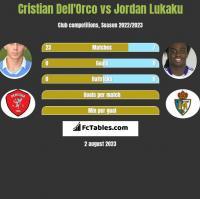 Cristian Dell'Orco vs Jordan Lukaku h2h player stats