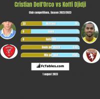Cristian Dell'Orco vs Koffi Djidji h2h player stats