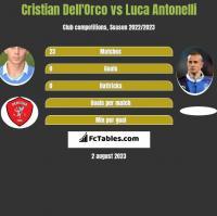 Cristian Dell'Orco vs Luca Antonelli h2h player stats