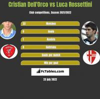 Cristian Dell'Orco vs Luca Rossettini h2h player stats